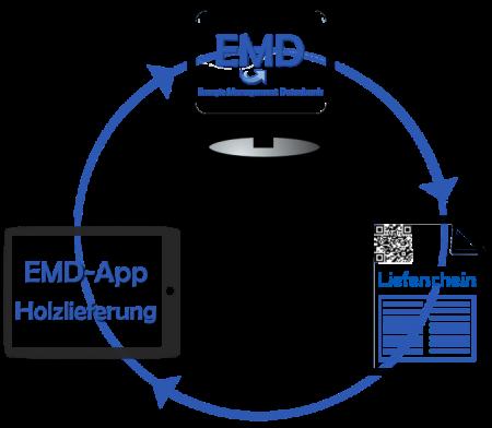 emd-app-uebersicht