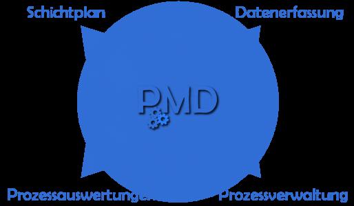 prozessmanagement-datenbank-ibt software-gmbh